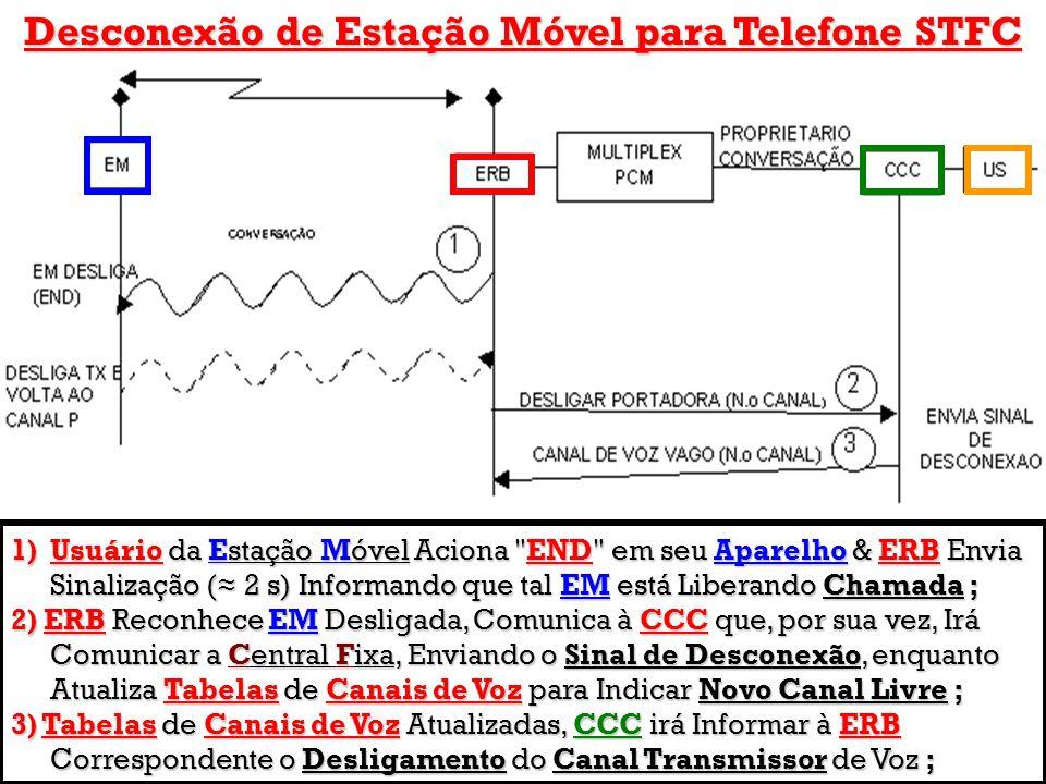 Desconexão de Estação Móvel para Telefone STFC