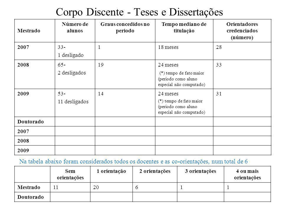 Corpo Discente - Teses e Dissertações