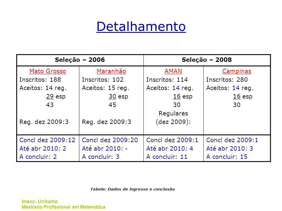 Tabela: Dados de ingresso e conclusão
