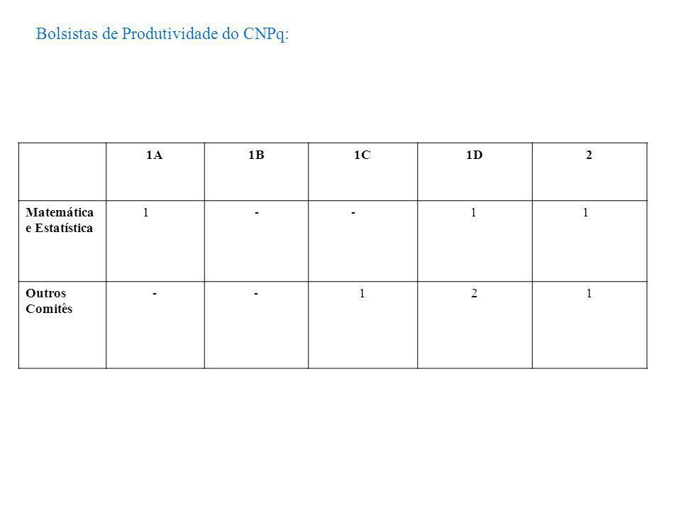 Bolsistas de Produtividade do CNPq: