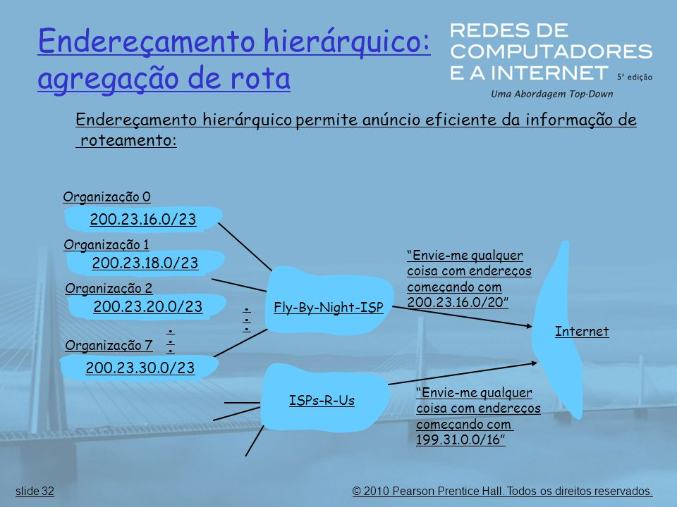 Endereçamento hierárquico: agregação de rota