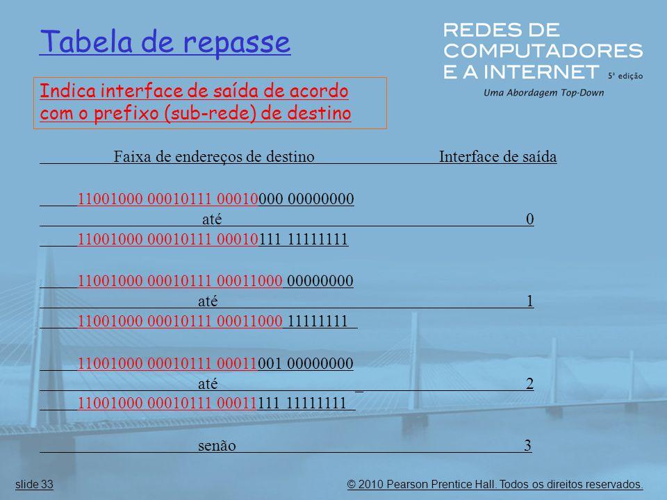 Tabela de repasse Indica interface de saída de acordo com o prefixo (sub-rede) de destino.