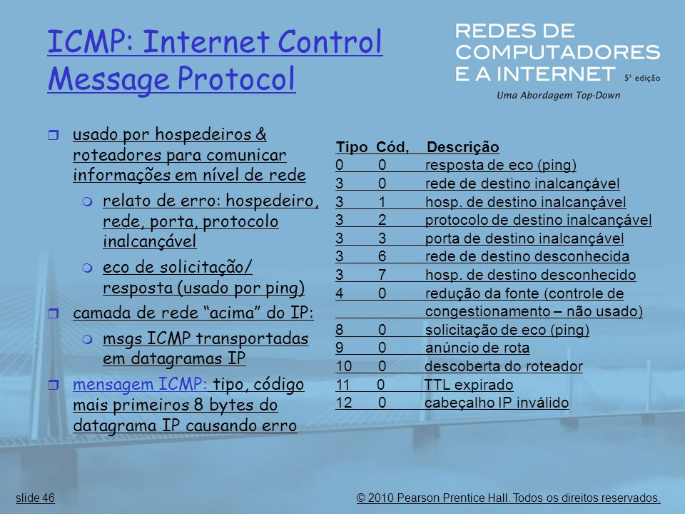 ICMP: Internet Control Message Protocol