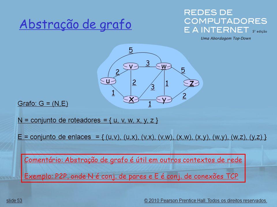 Abstração de grafo z x u y w v 5 2 3 1 Grafo: G = (N,E)