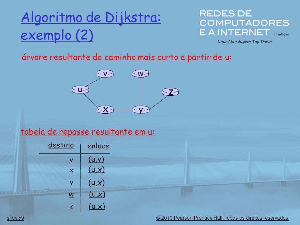 Algoritmo de Dijkstra: exemplo (2)