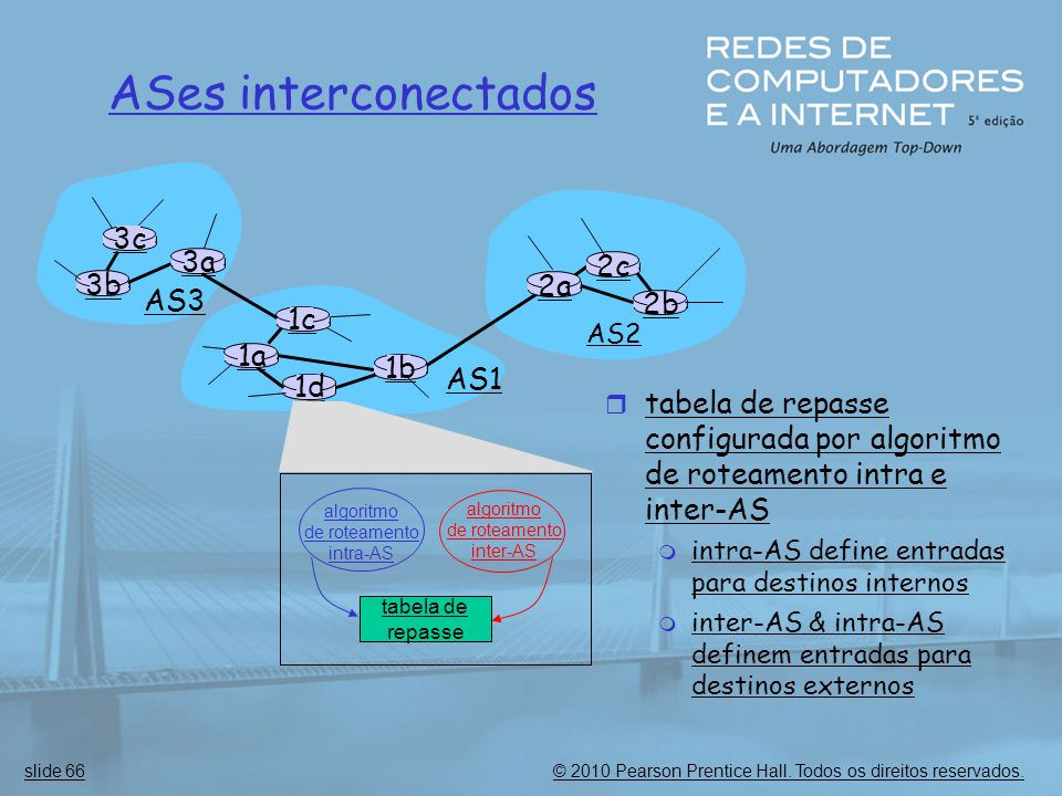 ASes interconectados 3c 3a 2c 3b 2a AS3 2b 1c 1a 1b AS1 1d