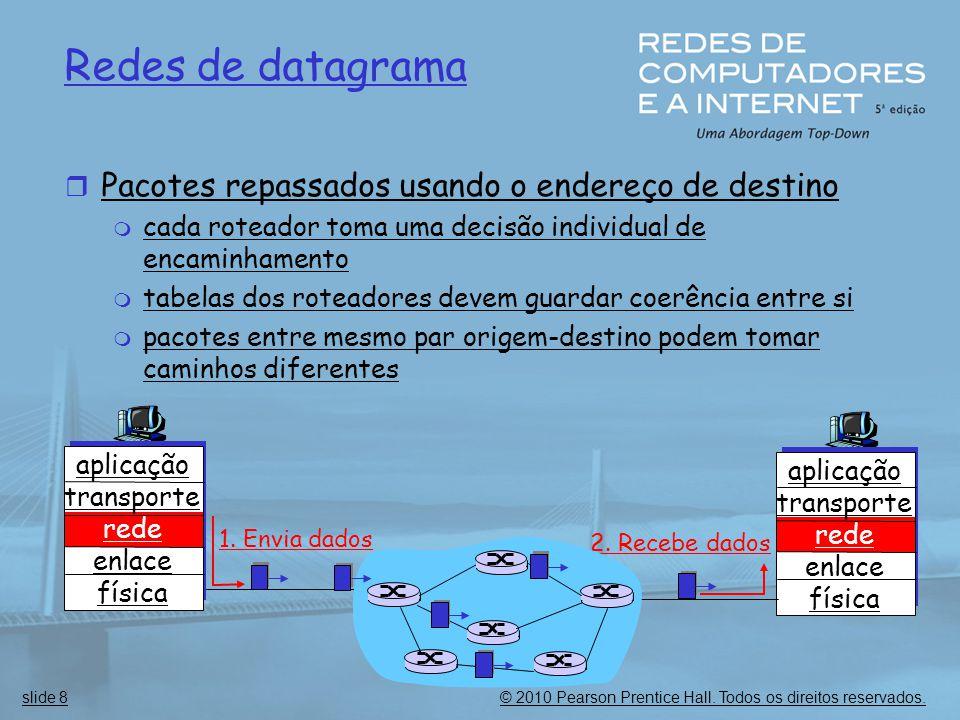 Redes de datagrama Pacotes repassados usando o endereço de destino