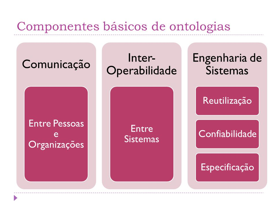 Componentes básicos de ontologias