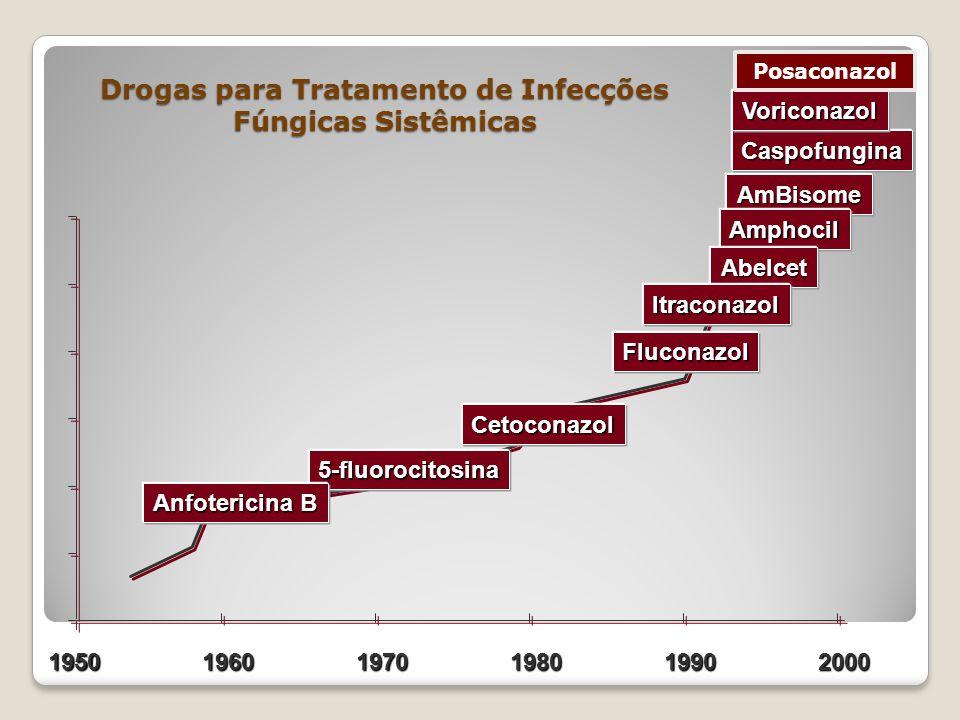 Drogas para Tratamento de Infecções Fúngicas Sistêmicas