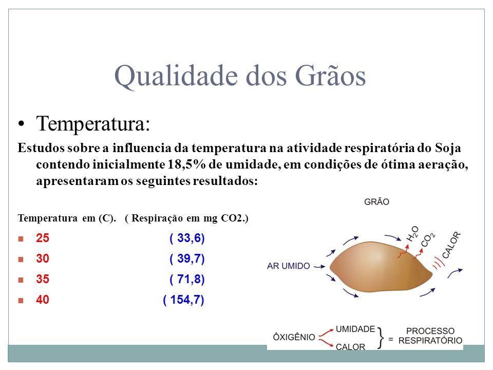 Qualidade dos Grãos Temperatura: