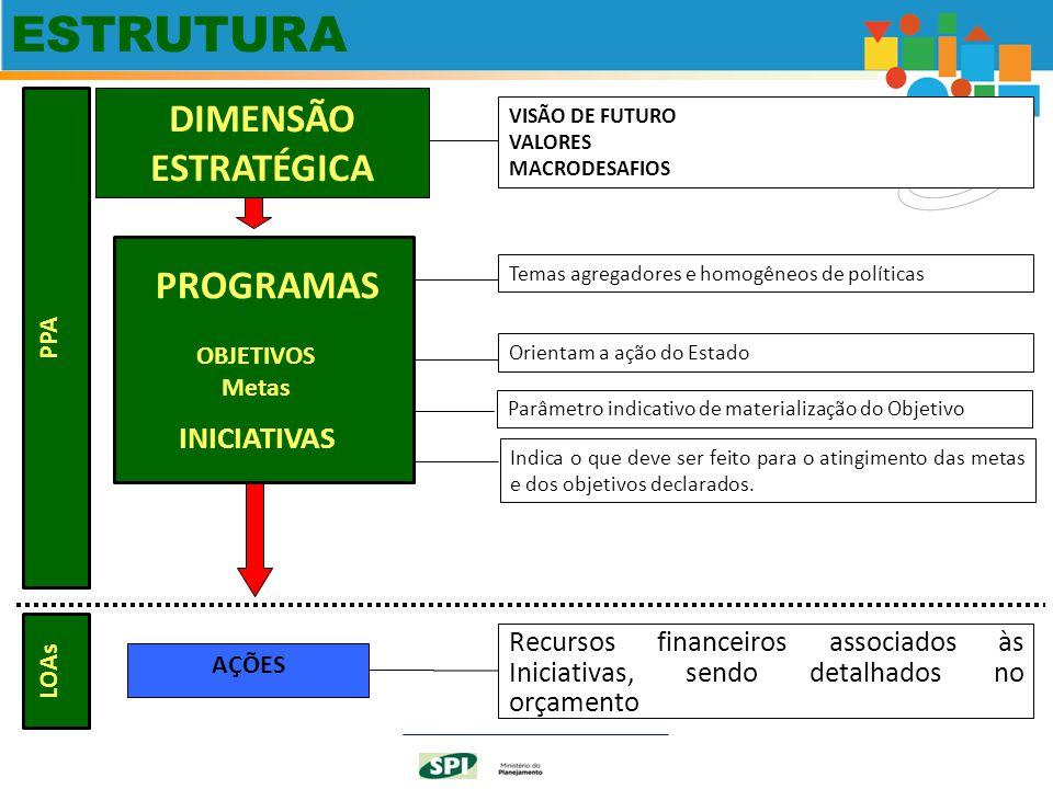 ESTRUTURA DIMENSÃO ESTRATÉGICA PROGRAMAS INICIATIVAS