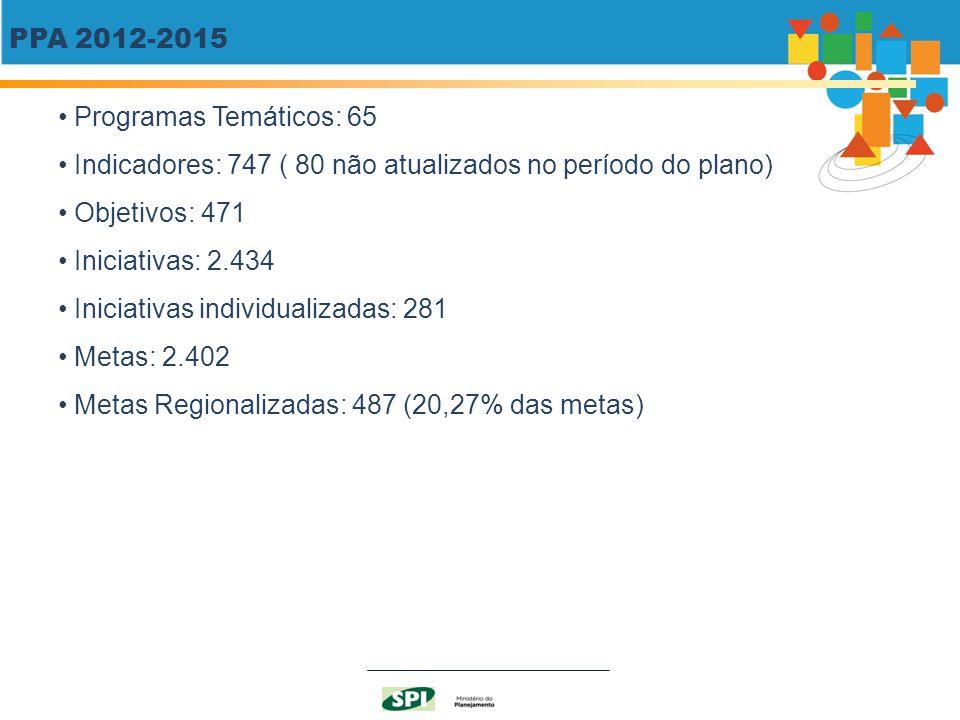 PPA 2012-2015 Programas Temáticos: 65. Indicadores: 747 ( 80 não atualizados no período do plano) Objetivos: 471.