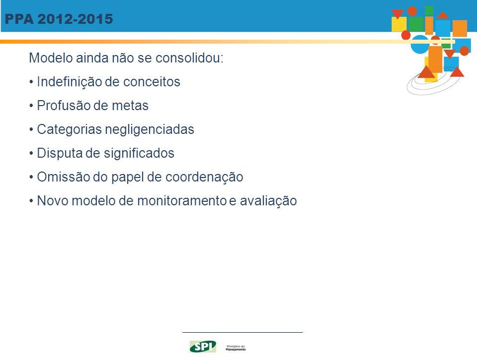 PPA 2012-2015 Modelo ainda não se consolidou: Indefinição de conceitos. Profusão de metas. Categorias negligenciadas.