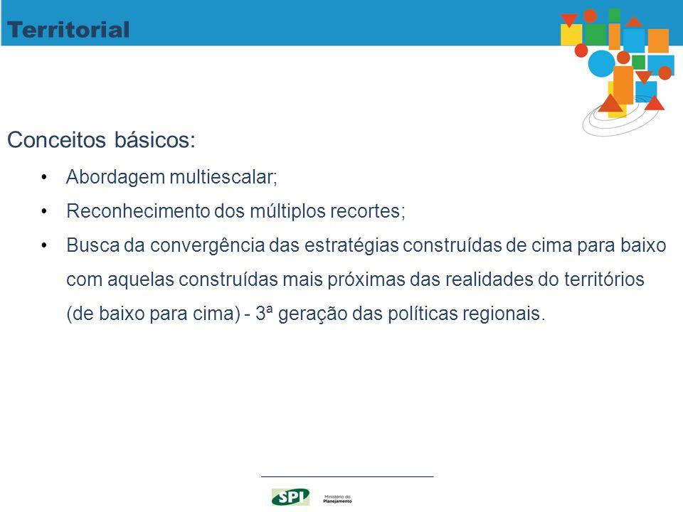 Territorial Conceitos básicos: Abordagem multiescalar;