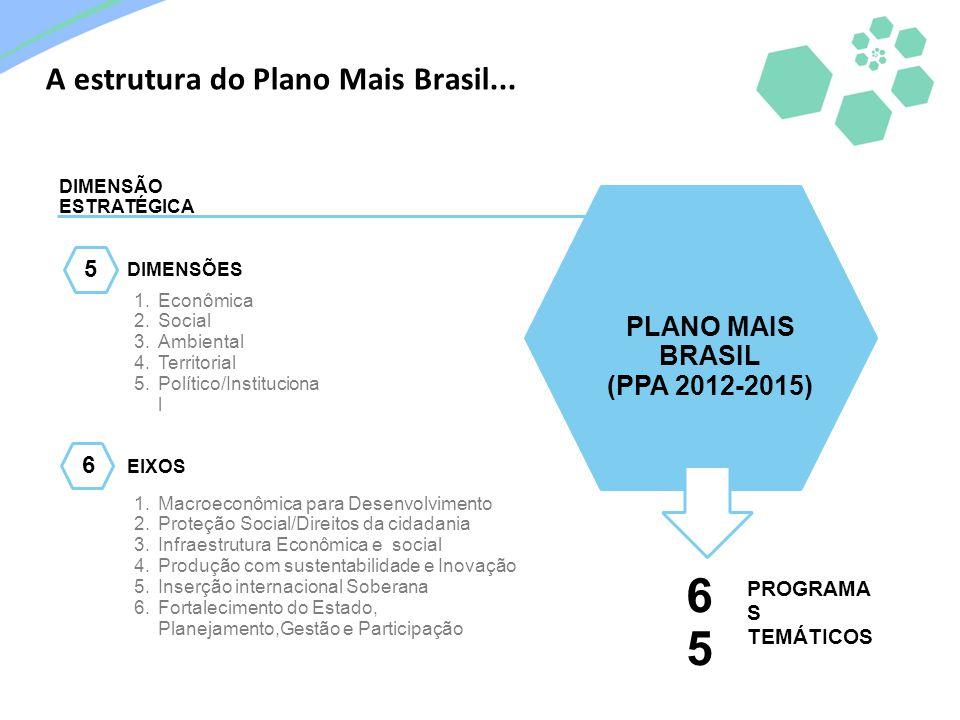 65 A estrutura do Plano Mais Brasil... PLANO MAIS BRASIL