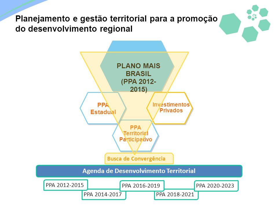 Agenda de Desenvolvimento Territorial