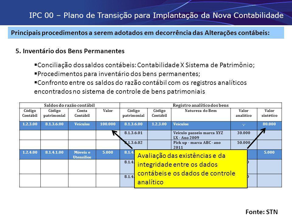 Saldos do razão contábil Registro analítico dos bens