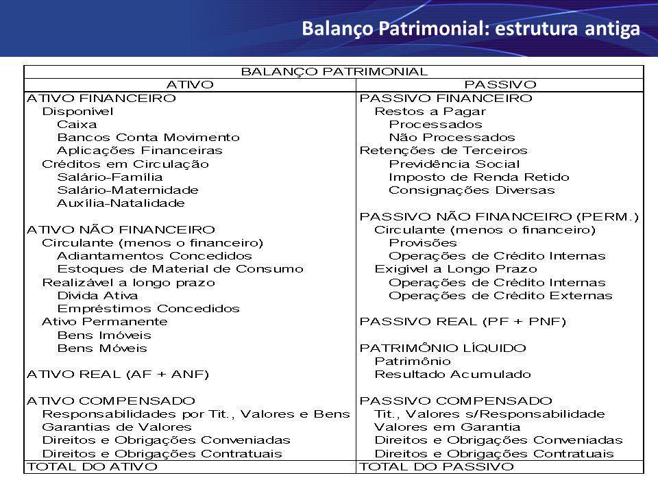 Balanço Patrimonial: estrutura antiga