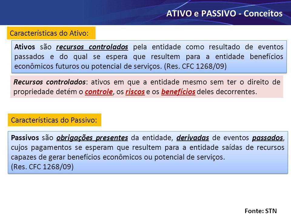 ATIVO e PASSIVO - Conceitos