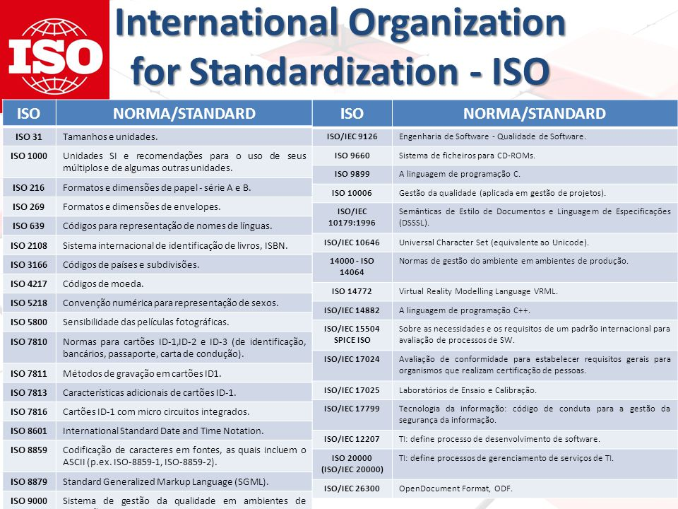 International Organization for Standardization - ISO