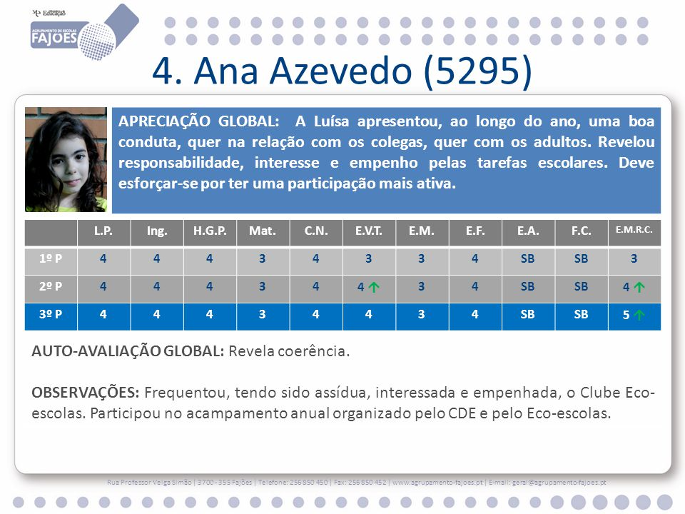4. Ana Azevedo (5295)