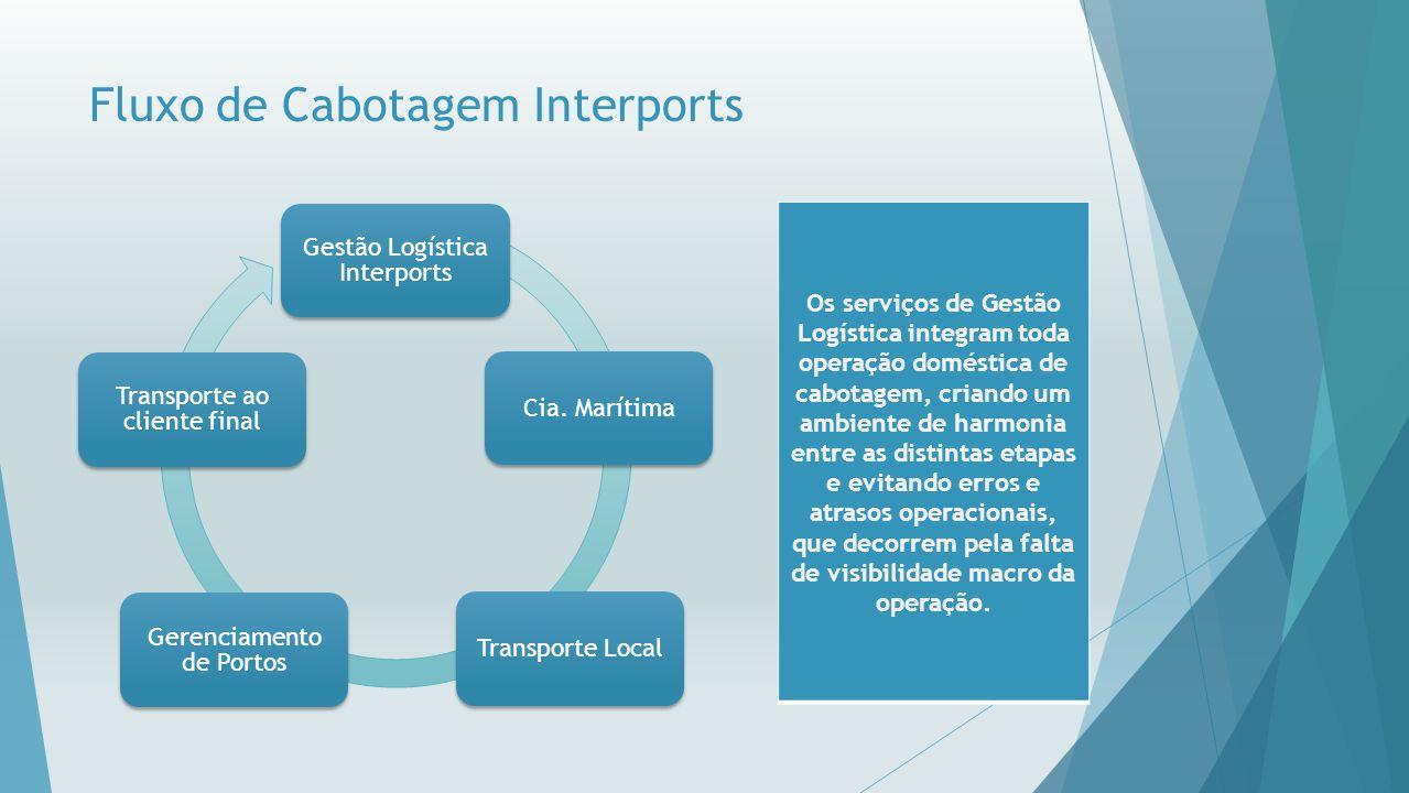 Fluxo de Cabotagem Interports