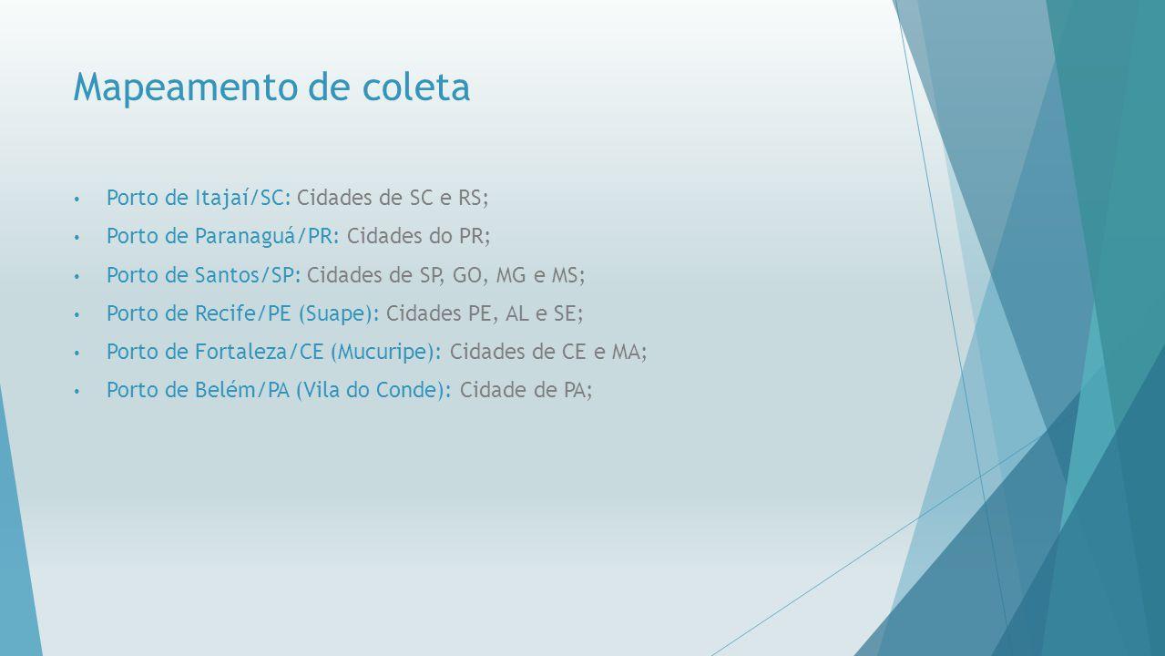 Mapeamento de coleta Porto de Itajaí/SC: Cidades de SC e RS;