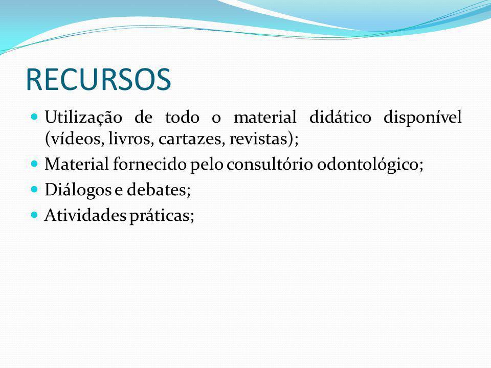 RECURSOS Utilização de todo o material didático disponível (vídeos, livros, cartazes, revistas); Material fornecido pelo consultório odontológico;