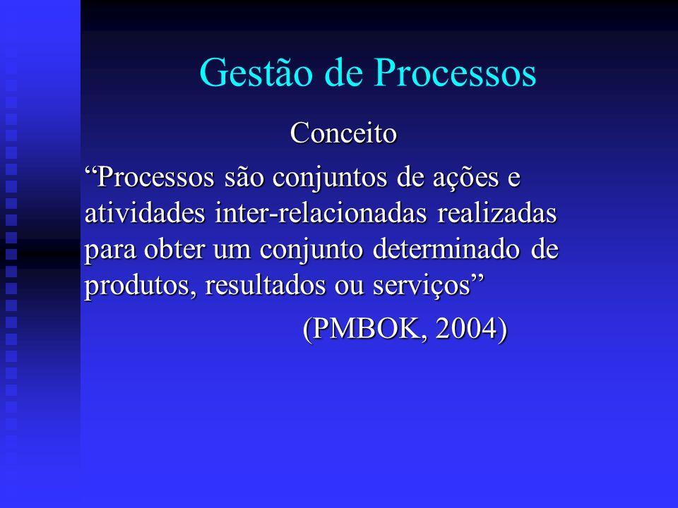 Gestão de Processos Conceito