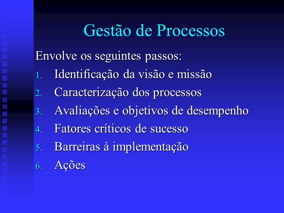 Gestão de Processos Envolve os seguintes passos: