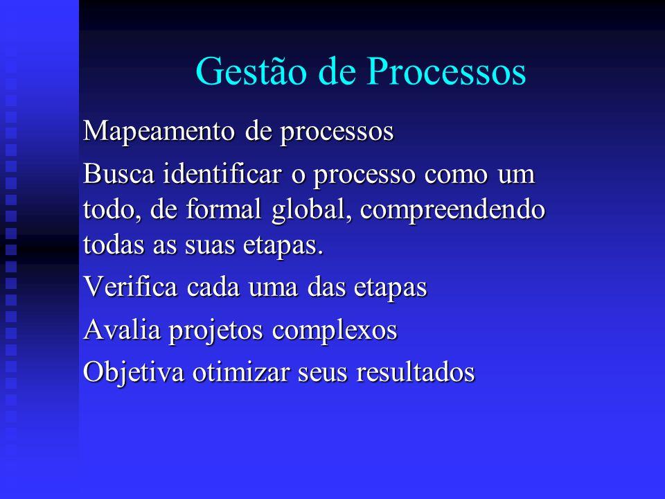 Gestão de Processos Mapeamento de processos