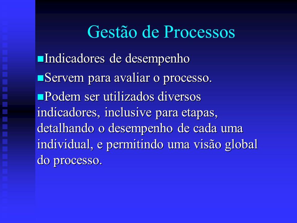 Gestão de Processos Indicadores de desempenho