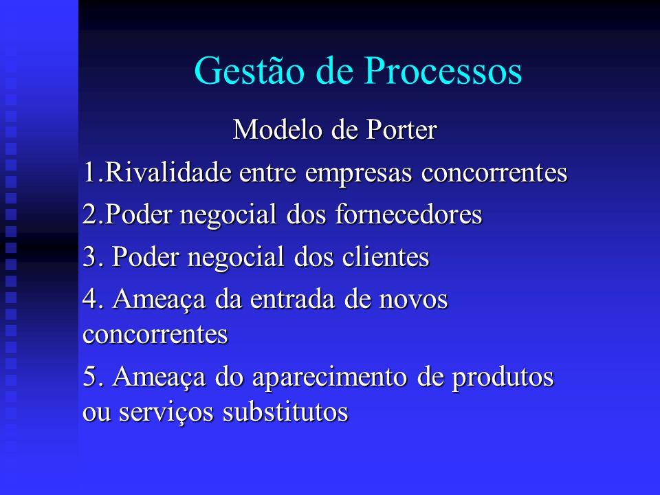 Gestão de Processos Modelo de Porter