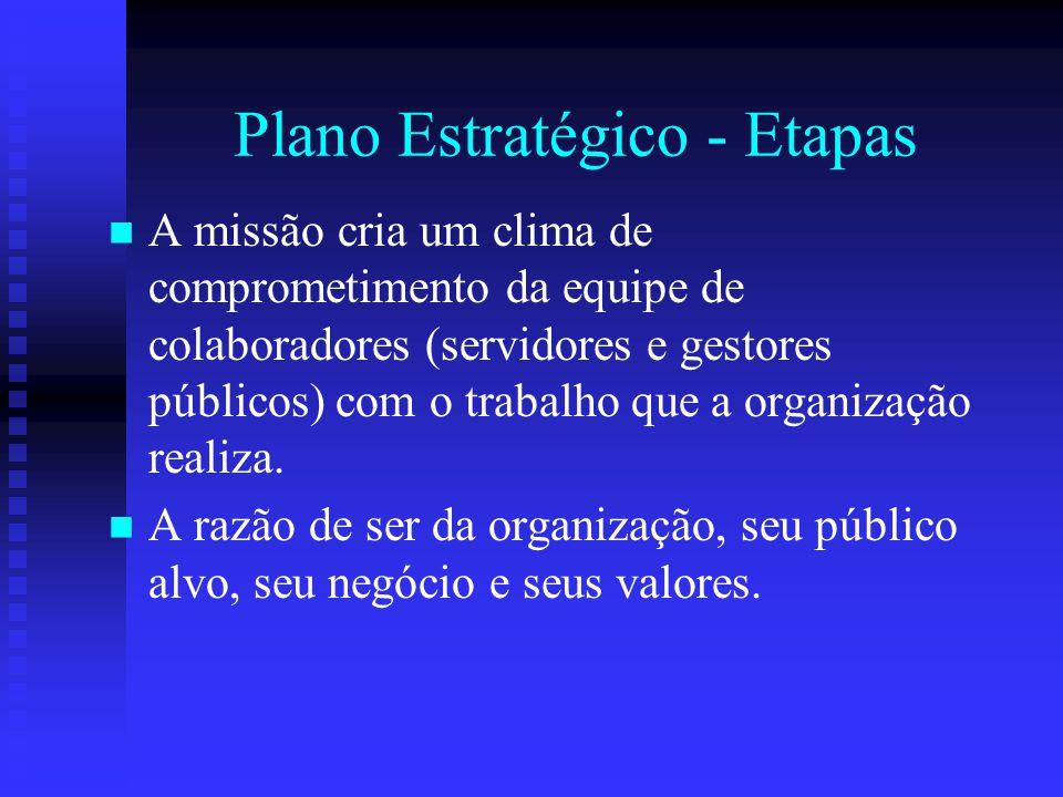Plano Estratégico - Etapas