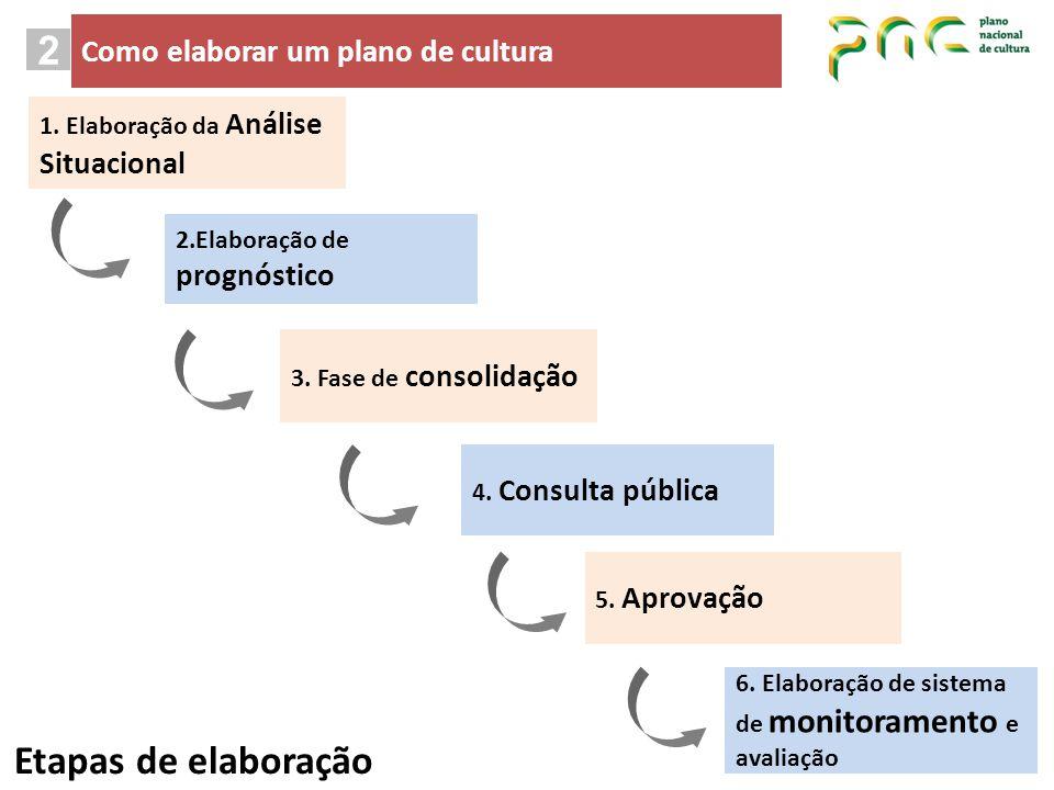 2 Etapas de elaboração Como elaborar um plano de cultura