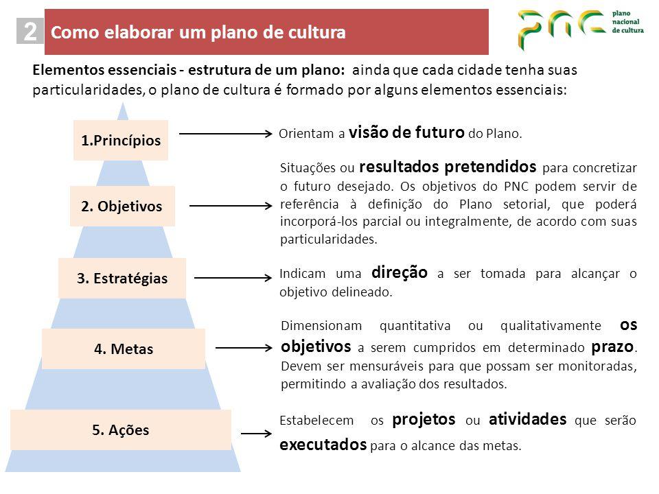 2 Como elaborar um plano de cultura