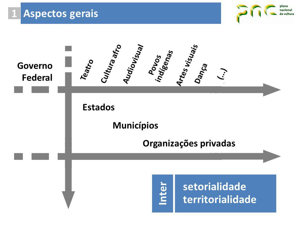 Aspectos gerais 1 setorialidade Inter territorialidade Governo Federal