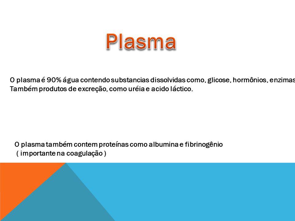 Plasma O plasma é 90% água contendo substancias dissolvidas como, glicose, hormônios, enzimas e.