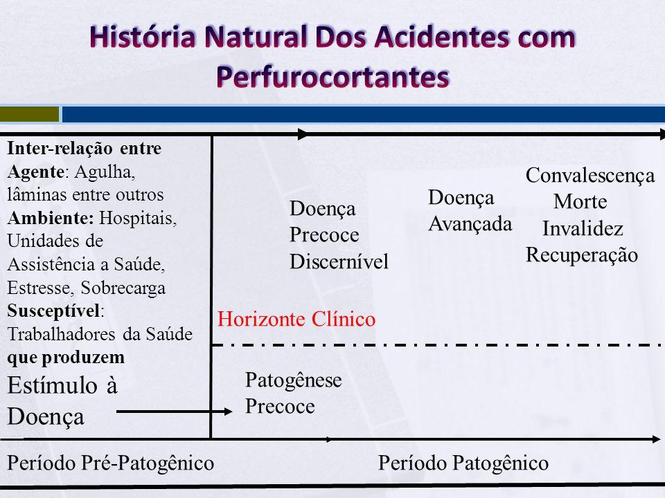 História Natural Dos Acidentes com Perfurocortantes