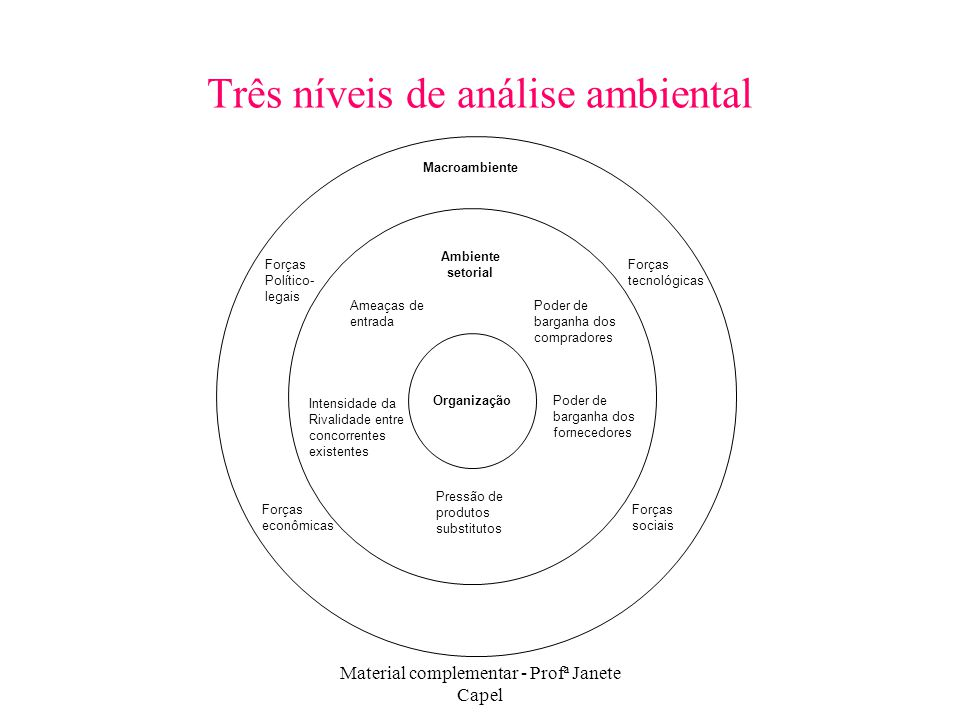 Três níveis de análise ambiental