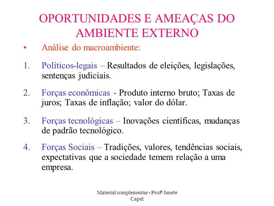 OPORTUNIDADES E AMEAÇAS DO AMBIENTE EXTERNO