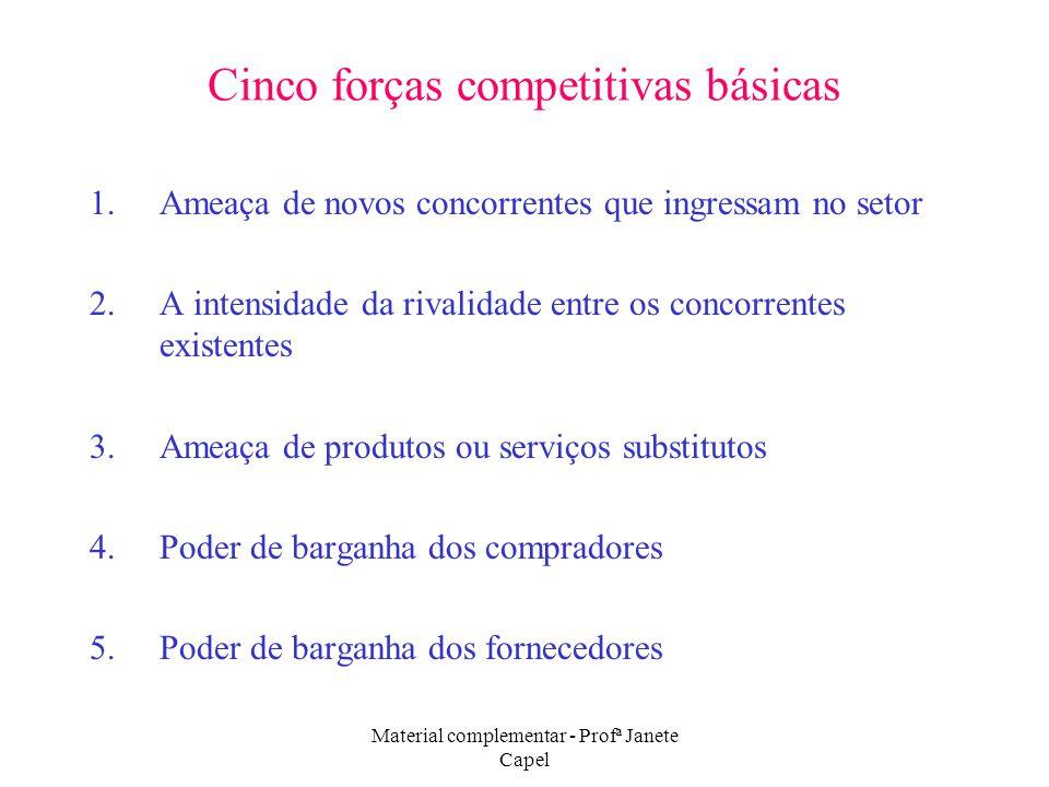Cinco forças competitivas básicas