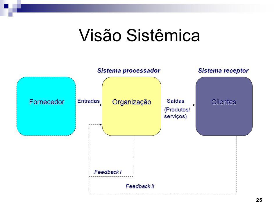 Visão Sistêmica Fornecedor Organização Clientes Sistema processador