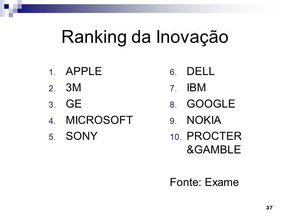 Ranking da Inovação APPLE 3M GE MICROSOFT SONY DELL IBM GOOGLE NOKIA