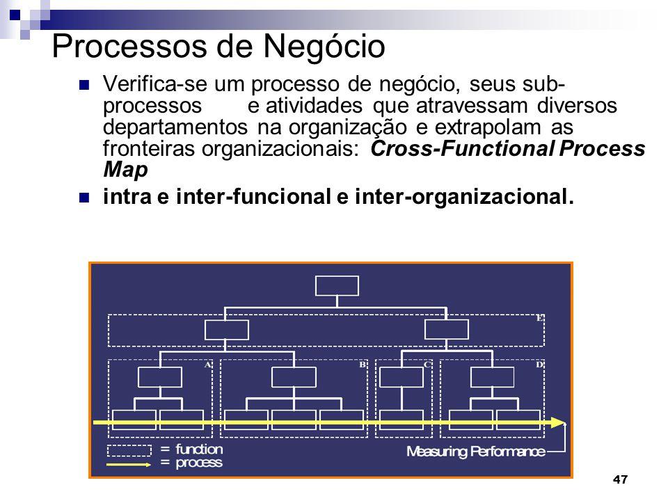 Processos de Negócio