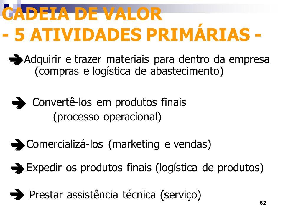 CADEIA DE VALOR - 5 ATIVIDADES PRIMÁRIAS -