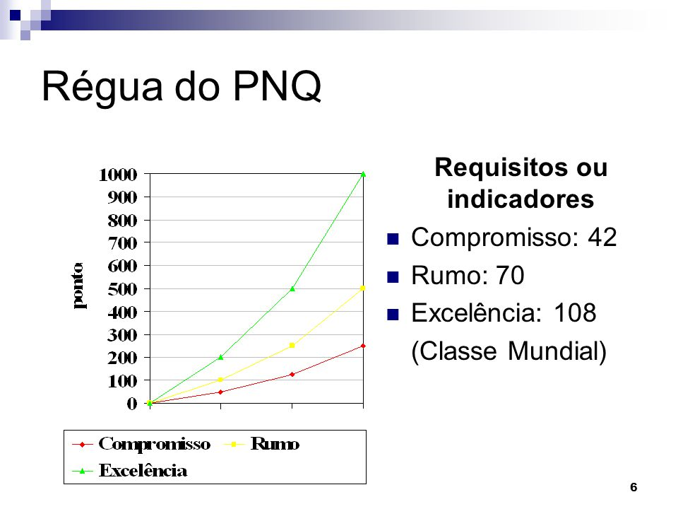 Requisitos ou indicadores