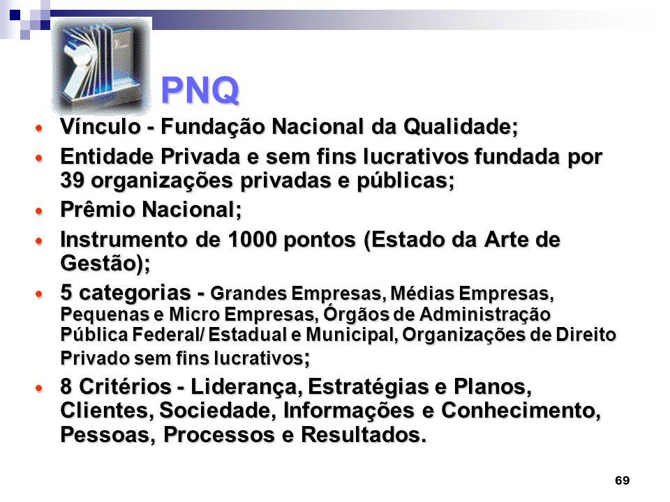 PNQ Vínculo - Fundação Nacional da Qualidade;