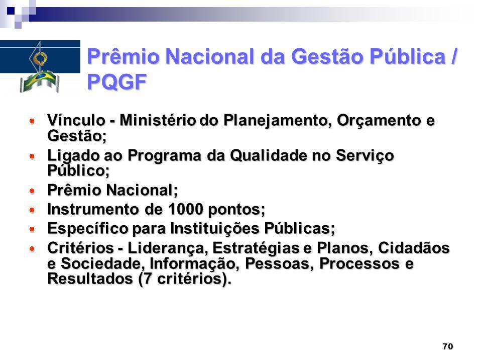 Prêmio Nacional da Gestão Pública / PQGF