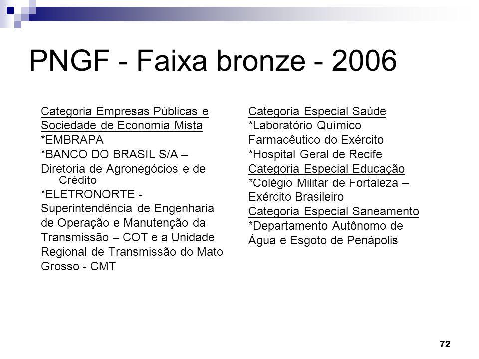 PNGF - Faixa bronze - 2006 Categoria Empresas Públicas e